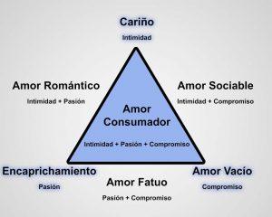 Teoria triangular del amor
